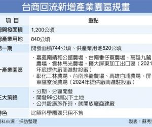 【轉載】今明兩年…台商用地高峰期 經部增設10工業區