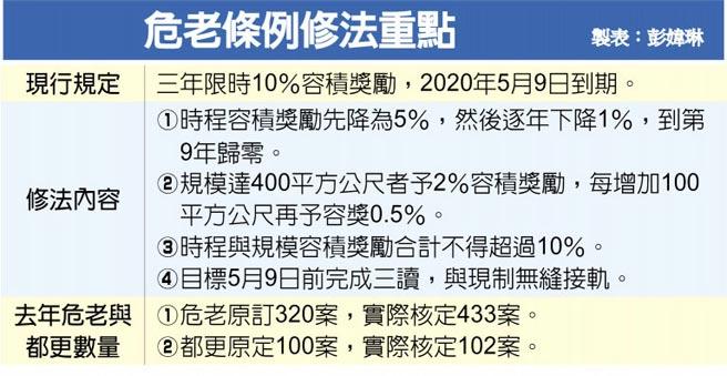 【轉載】加速危老重建 容積獎勵再延五年